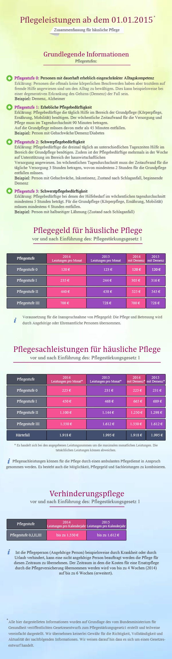 BavariaCarePflegeleistungen_2015